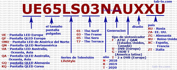 Samsung TV LifeStyle series, decodificación 2018-2020 del número de modelo